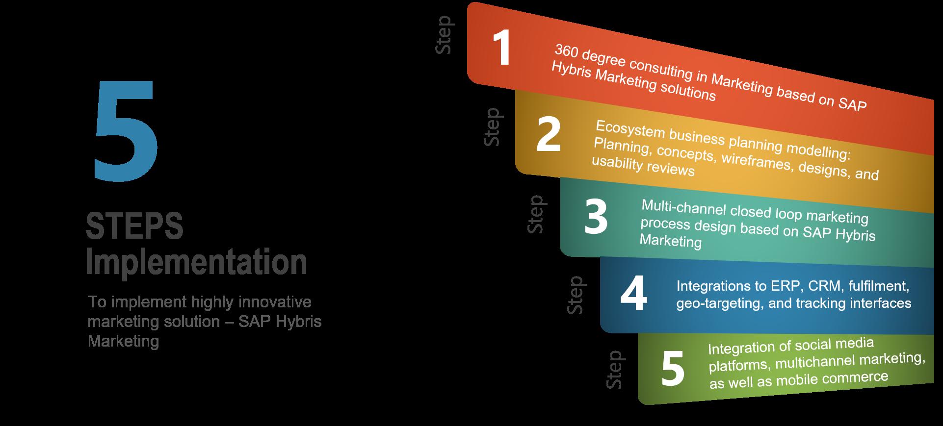 SAP Commerce Cloud Marketing - Accrete